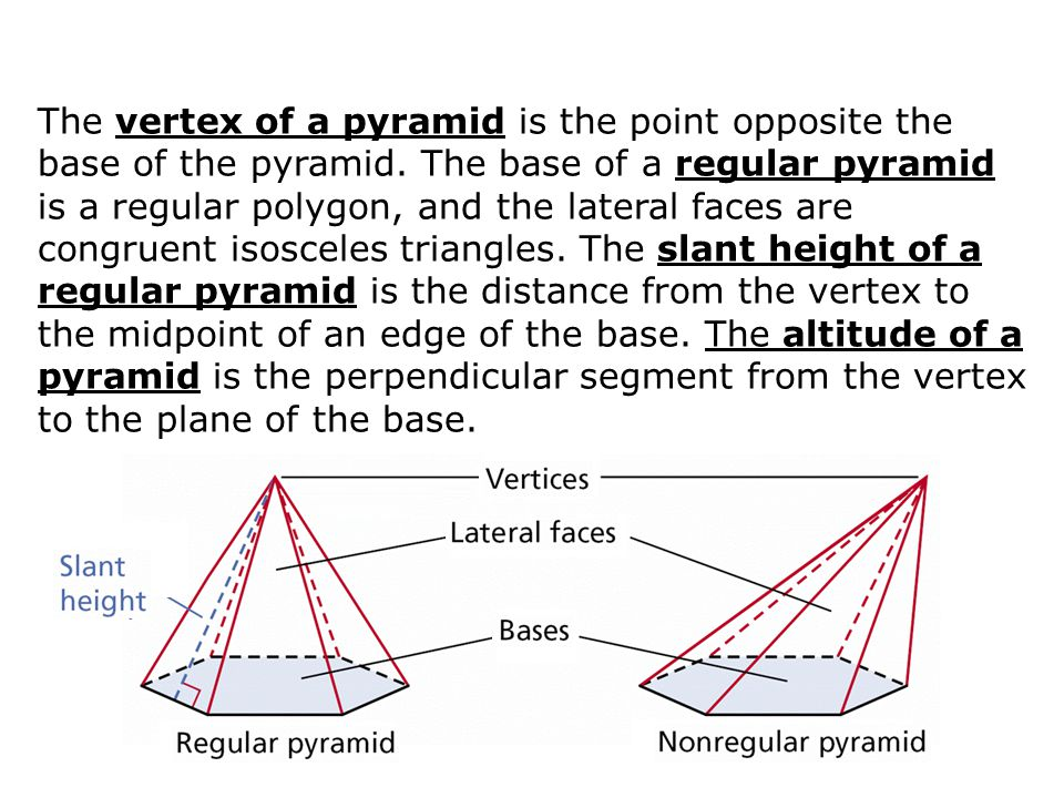 The vertex of a pyramid is the point opposite the base of the pyramid