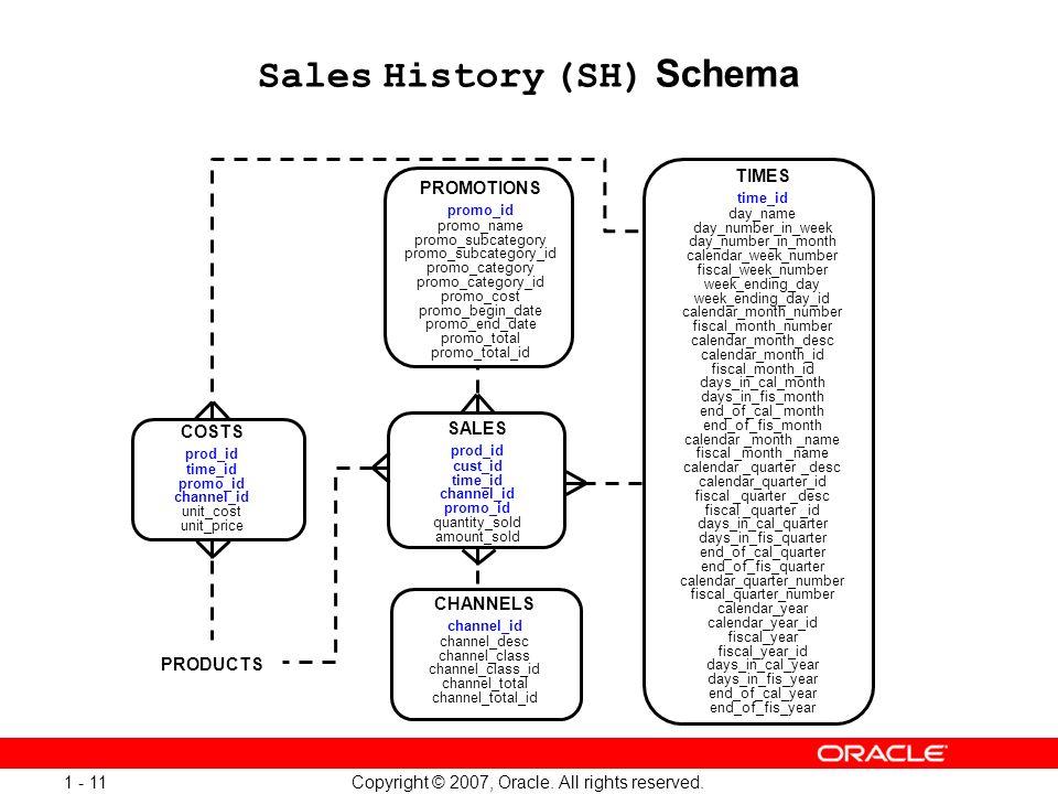 Sales History (SH) Schema