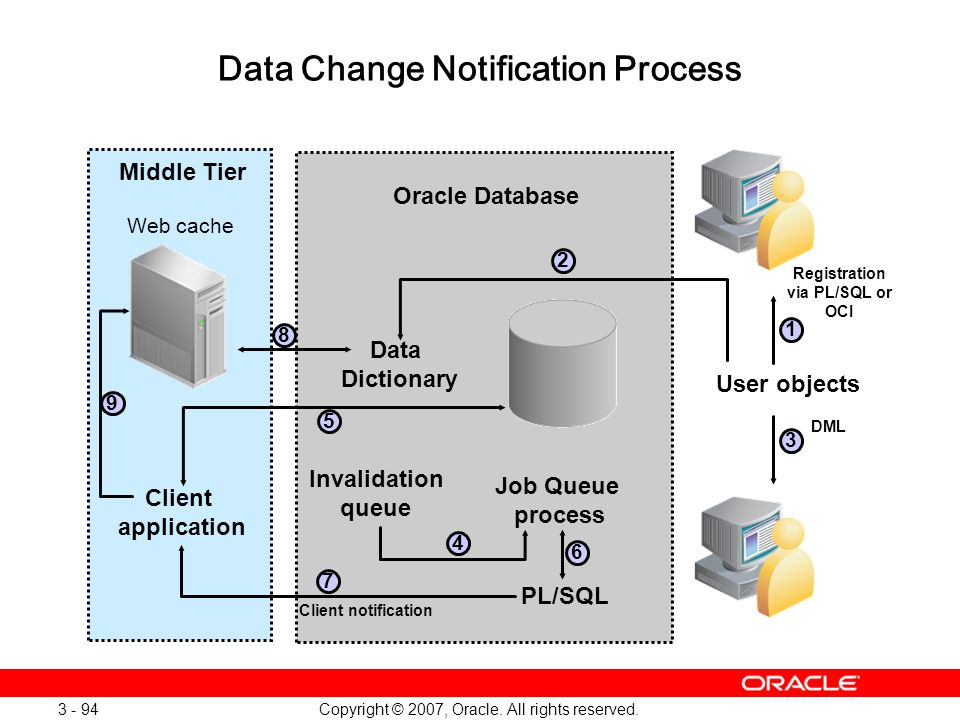 Data Change Notification Process