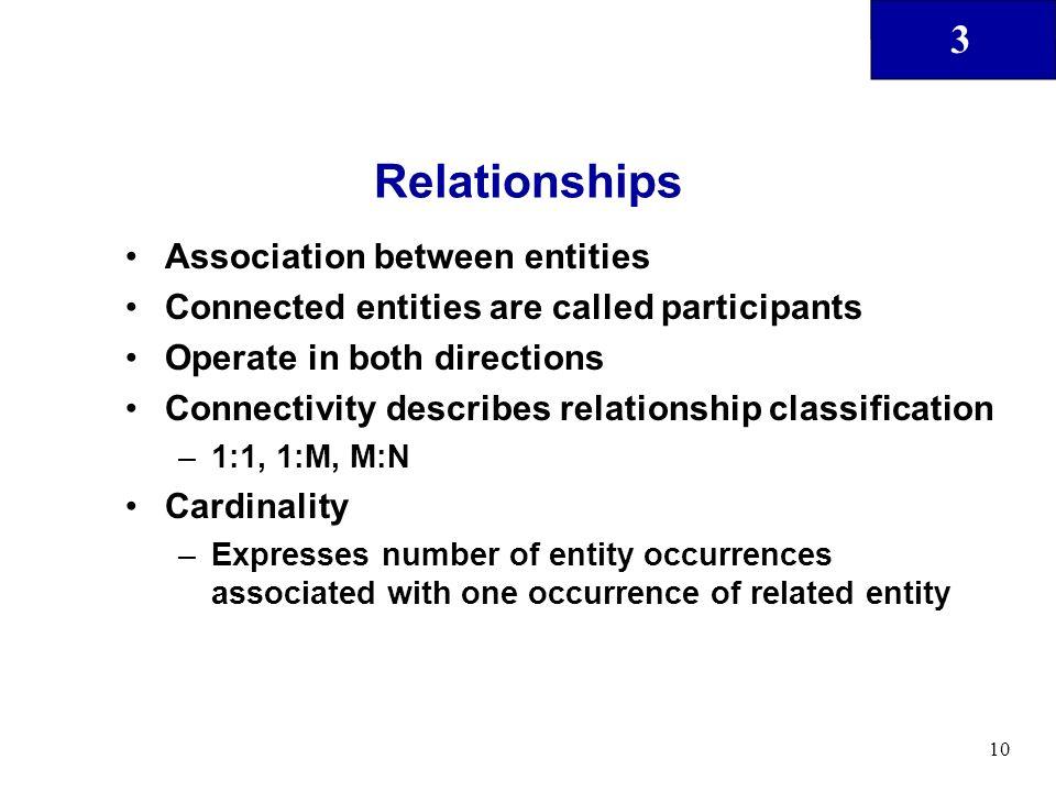 Relationships Association between entities