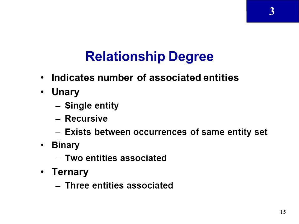 Relationship Degree Indicates number of associated entities Unary