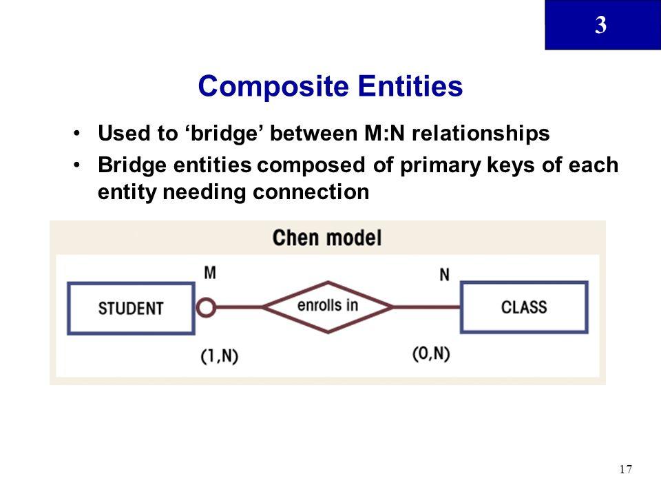 Composite Entities Used to 'bridge' between M:N relationships