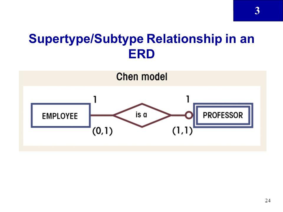 Supertype/Subtype Relationship in an ERD