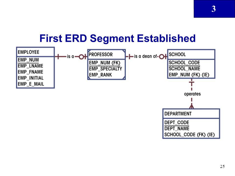First ERD Segment Established