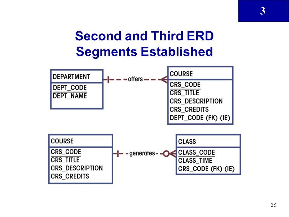 Second and Third ERD Segments Established