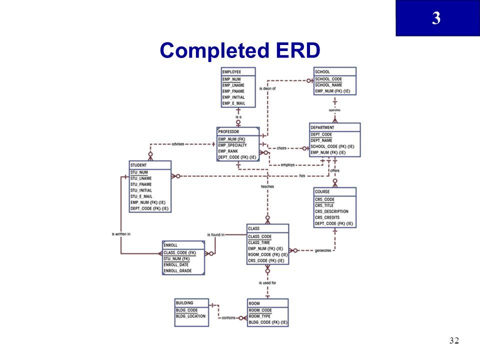 Completed ERD