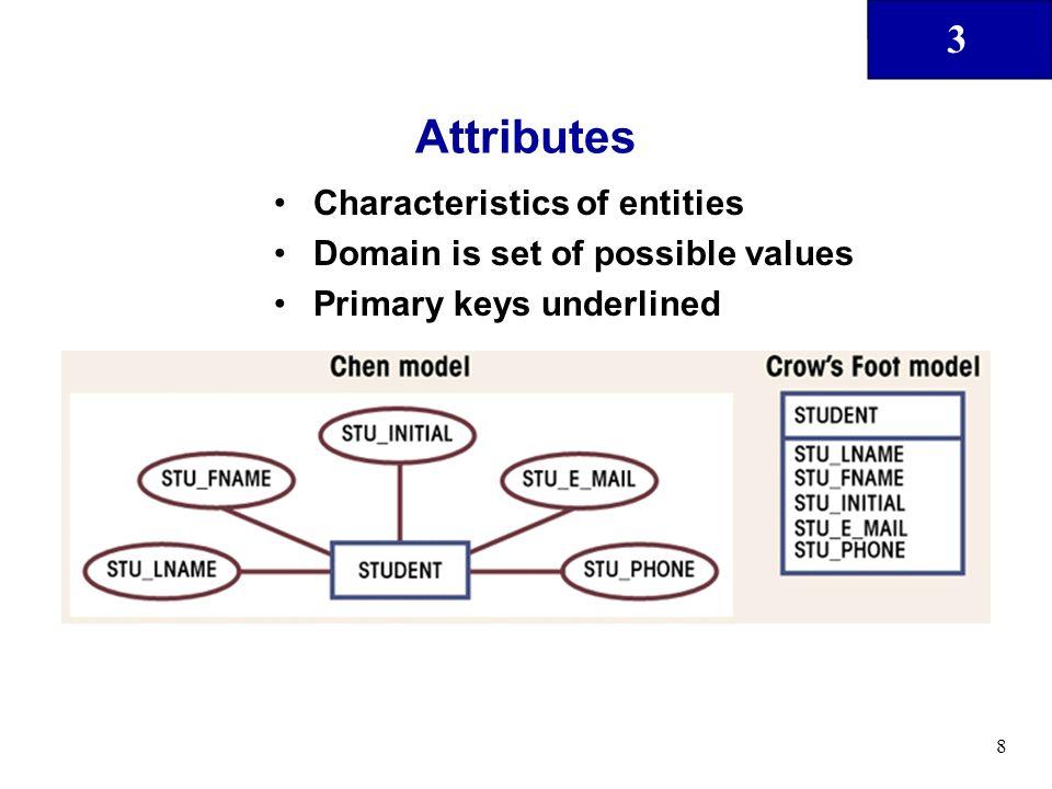 Attributes Characteristics of entities