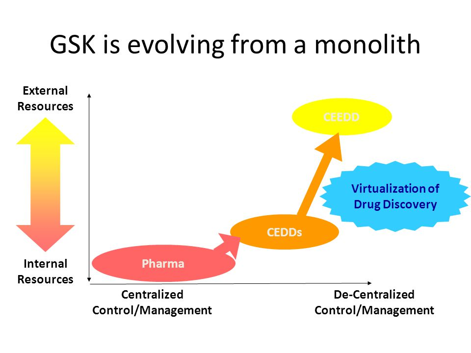 GSK is evolving from a monolith