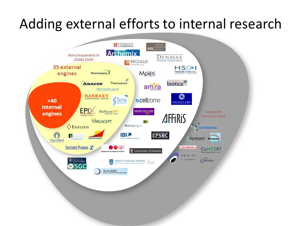 Adding external efforts to internal research