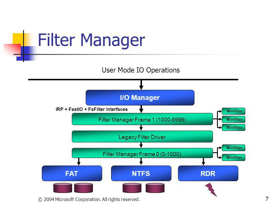 Filter Manager User Mode IO Operations I/O Manager FAT NTFS RDR