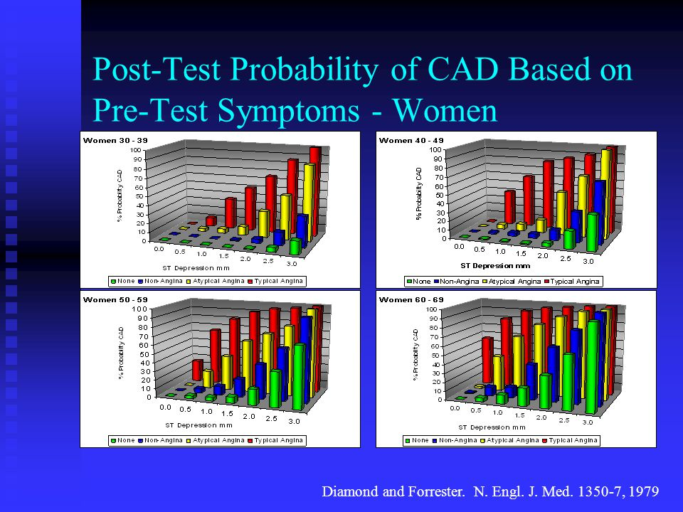 Post-Test Probability of CAD Based on Pre-Test Symptoms - Women