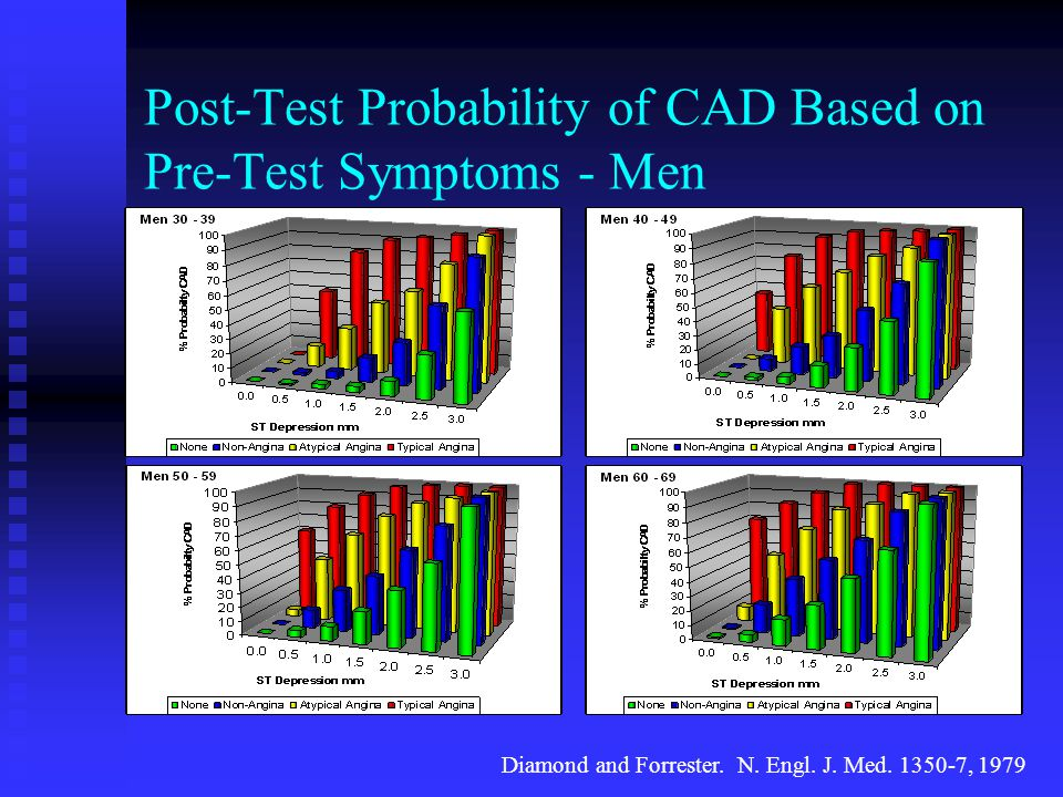 Post-Test Probability of CAD Based on Pre-Test Symptoms - Men