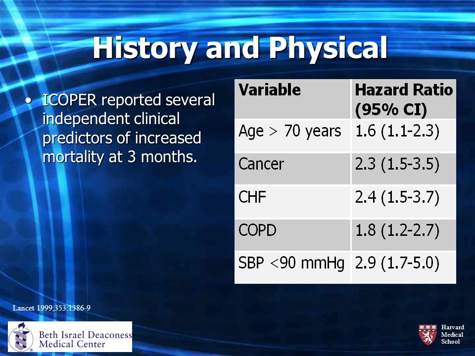 History and Physical ICOPER reported several independent clinical predictors of increased mortality at 3 months.
