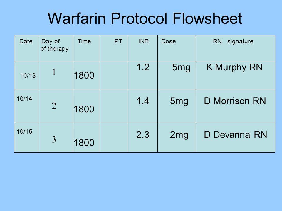 Warfarin Protocol Flowsheet