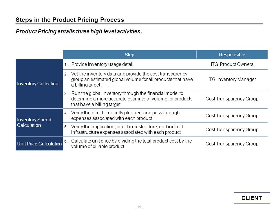 Steps in the Product Pricing Process