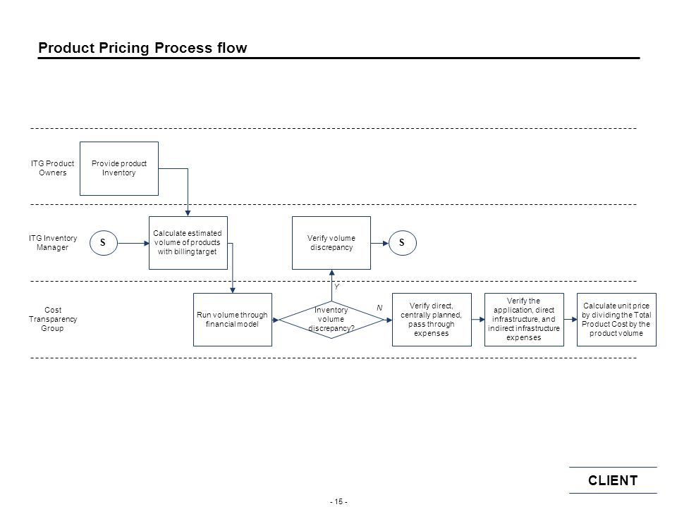 Product Pricing Process flow
