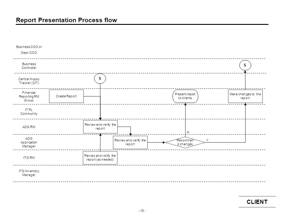 Report Presentation Process flow