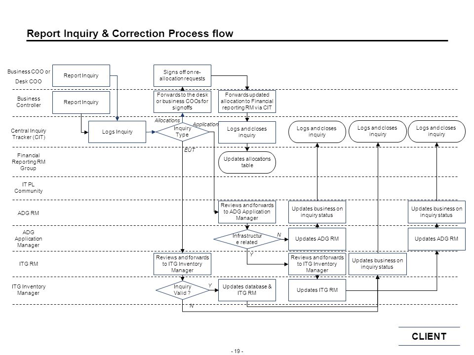 Report Inquiry & Correction Process flow