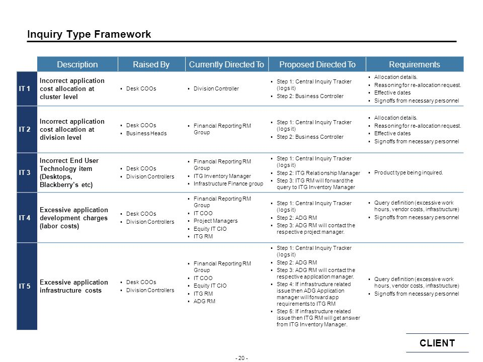 Inquiry Type Framework