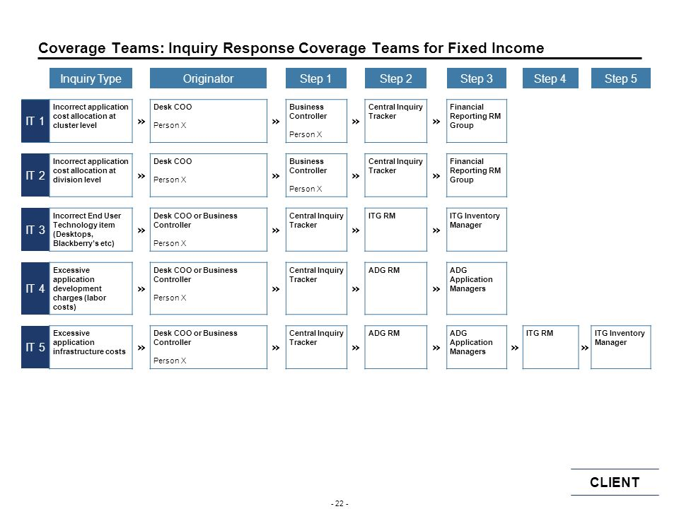 Coverage Teams: Inquiry Response Coverage Teams for Fixed Income