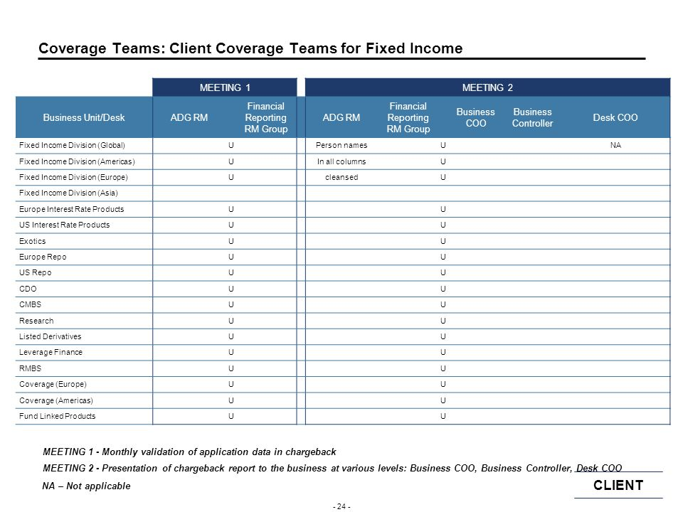 Coverage Teams: Client Coverage Teams for Fixed Income