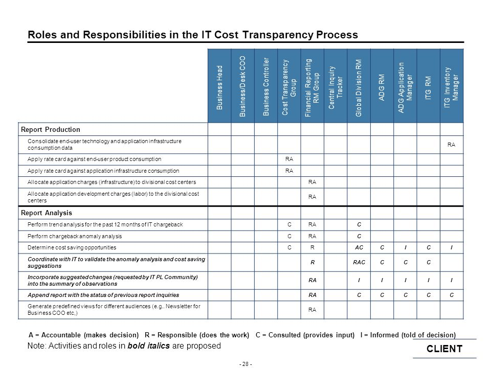 Roles and Responsibilities in the IT Cost Transparency Process