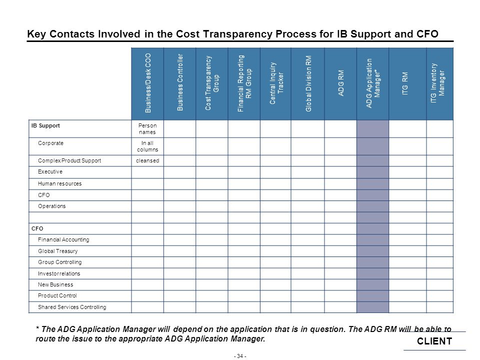Key Contacts Involved in the Cost Transparency Process for IB Support and CFO