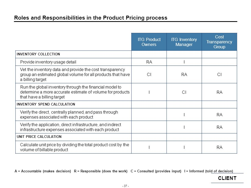 Roles and Responsibilities in the Product Pricing process