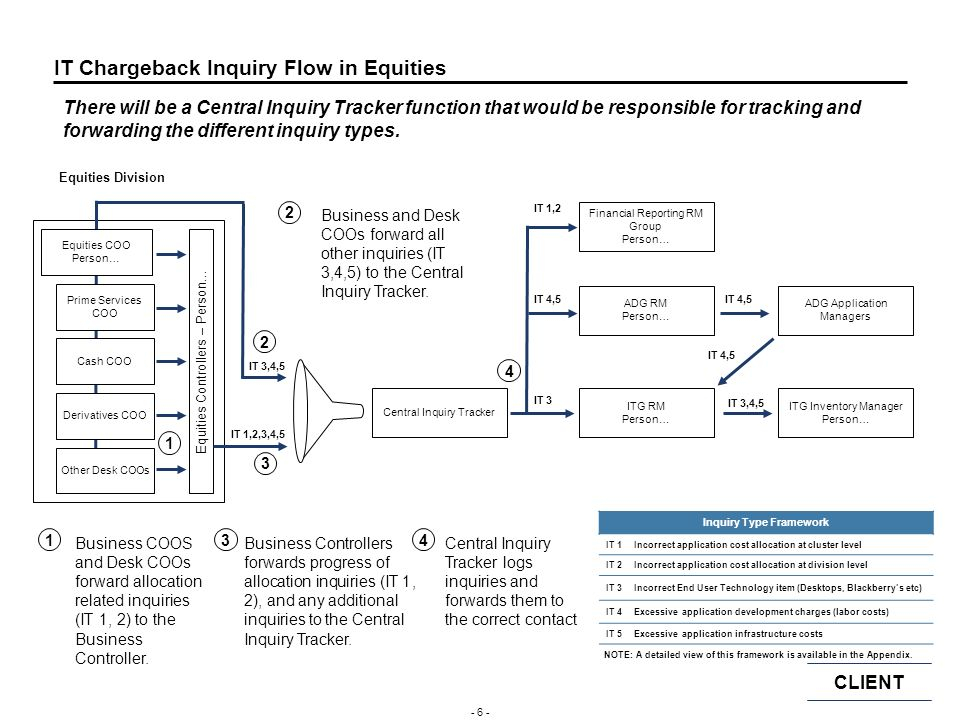 IT Chargeback Inquiry Flow in Equities
