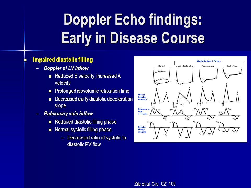 Doppler Echo findings: Early in Disease Course