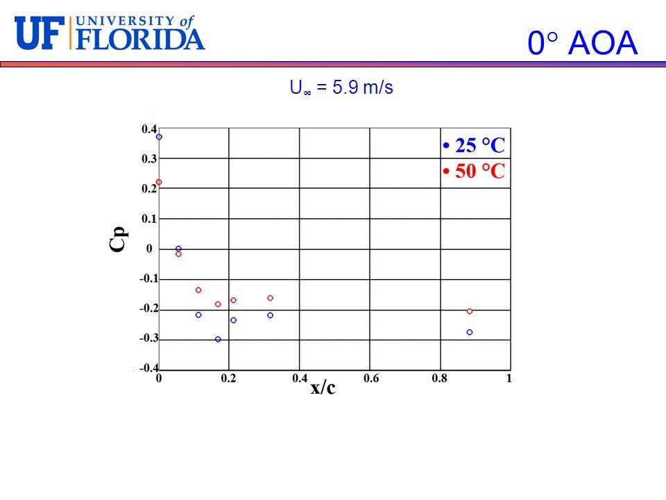 0 AOA U∞ = 5.9 m/s