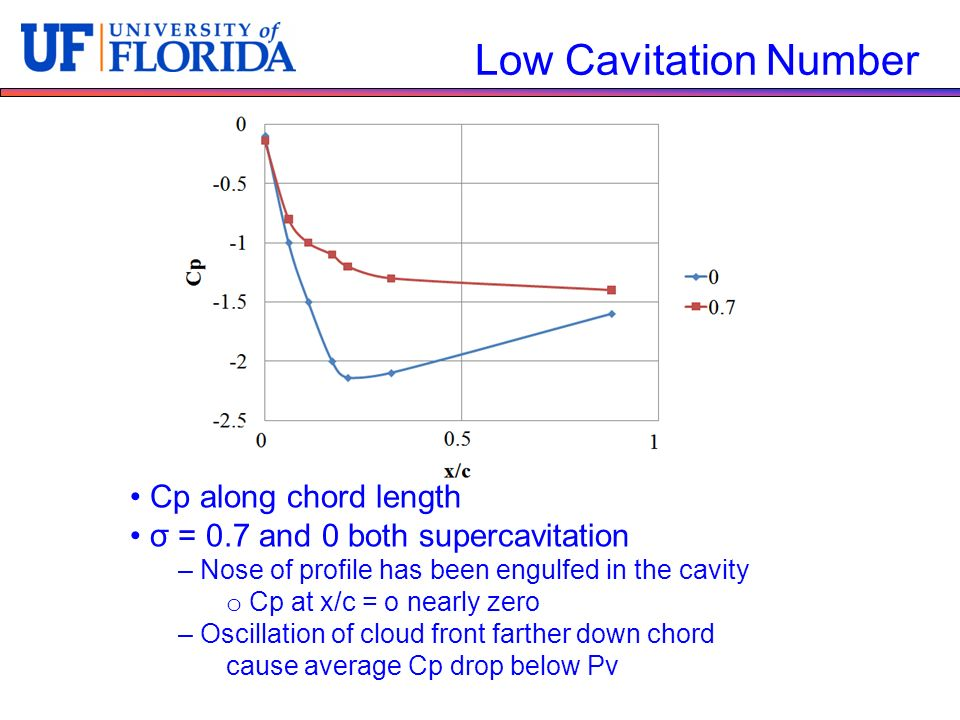 Low Cavitation Number Cp along chord length