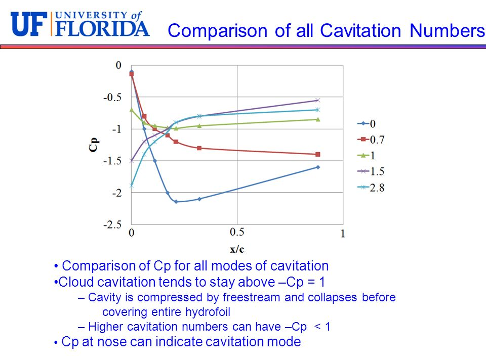 Comparison of all Cavitation Numbers