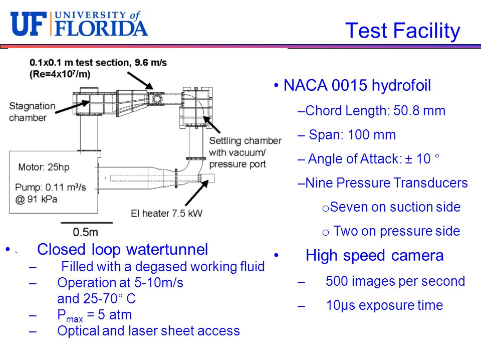 Test Facility NACA 0015 hydrofoil High speed camera