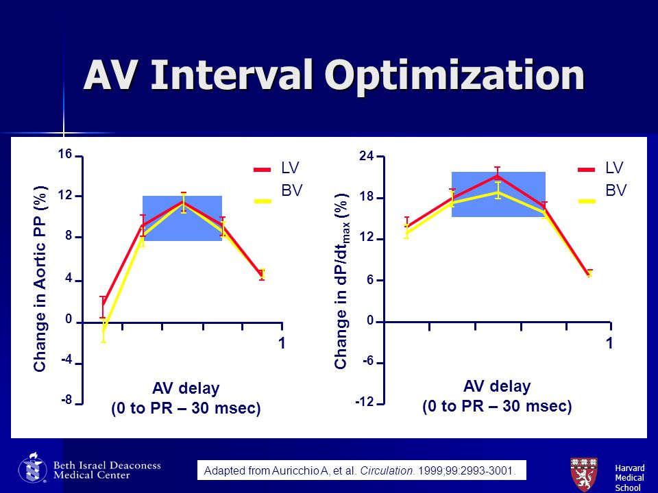 AV Interval Optimization