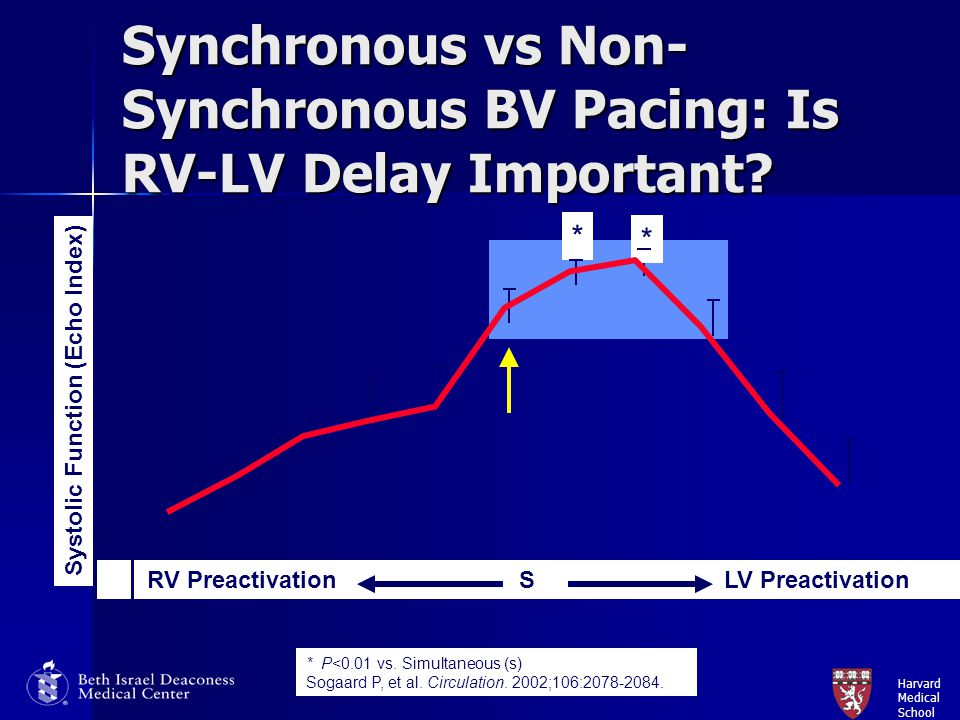 Synchronous vs Non-Synchronous BV Pacing: Is RV-LV Delay Important