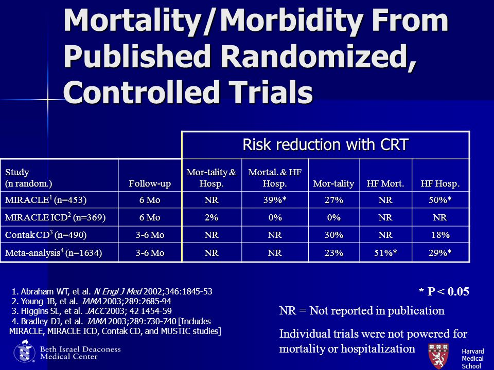 Mortality/Morbidity From Published Randomized, Controlled Trials