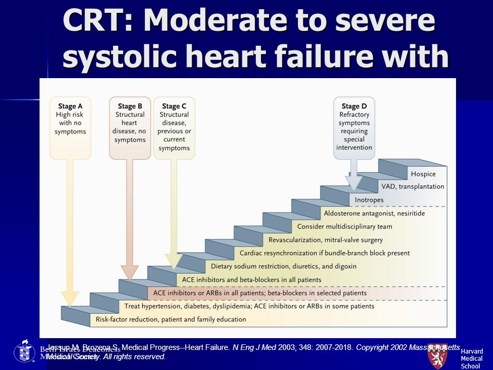 CRT: Moderate to severe systolic heart failure with wide QRS