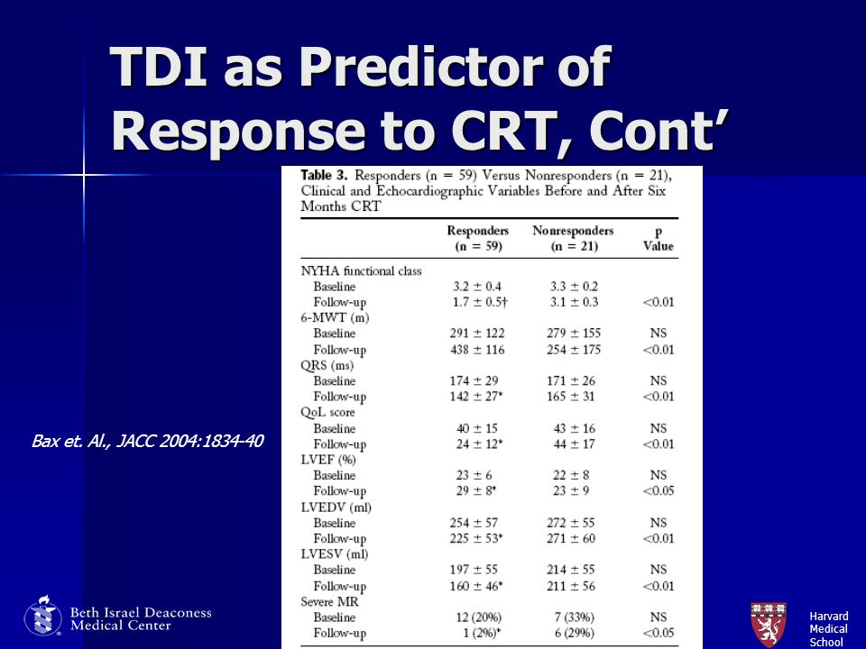 TDI as Predictor of Response to CRT, Cont'