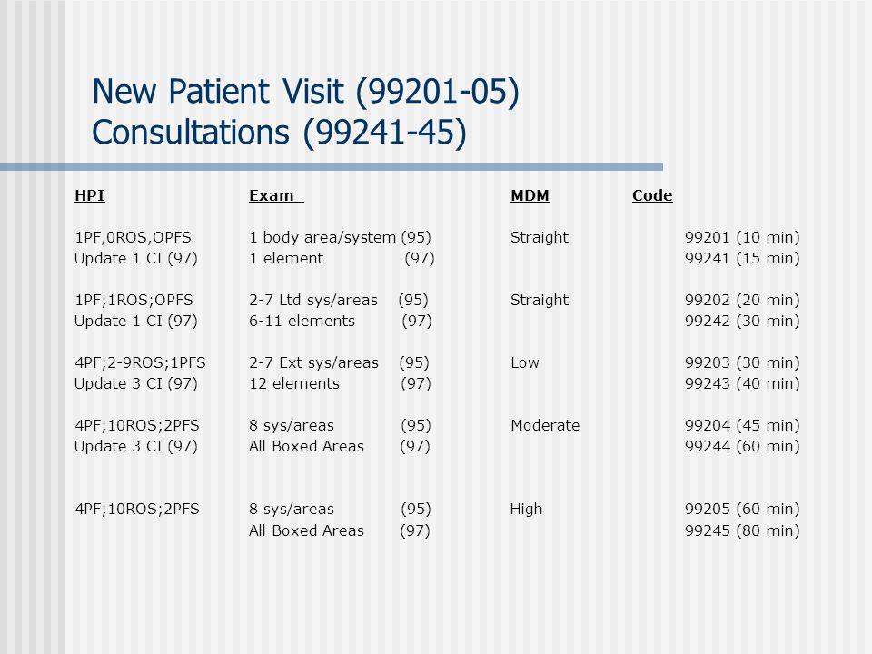 New Patient Visit (99201-05) Consultations (99241-45)