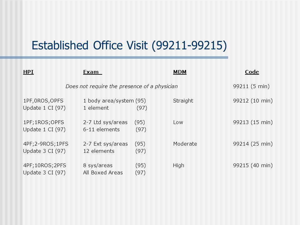 Established Office Visit (99211-99215)