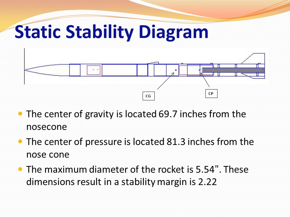 Static Stability Diagram