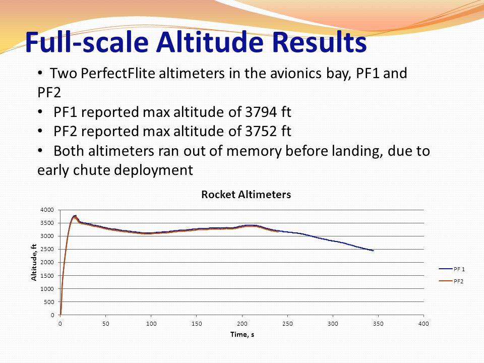 Full-scale Altitude Results