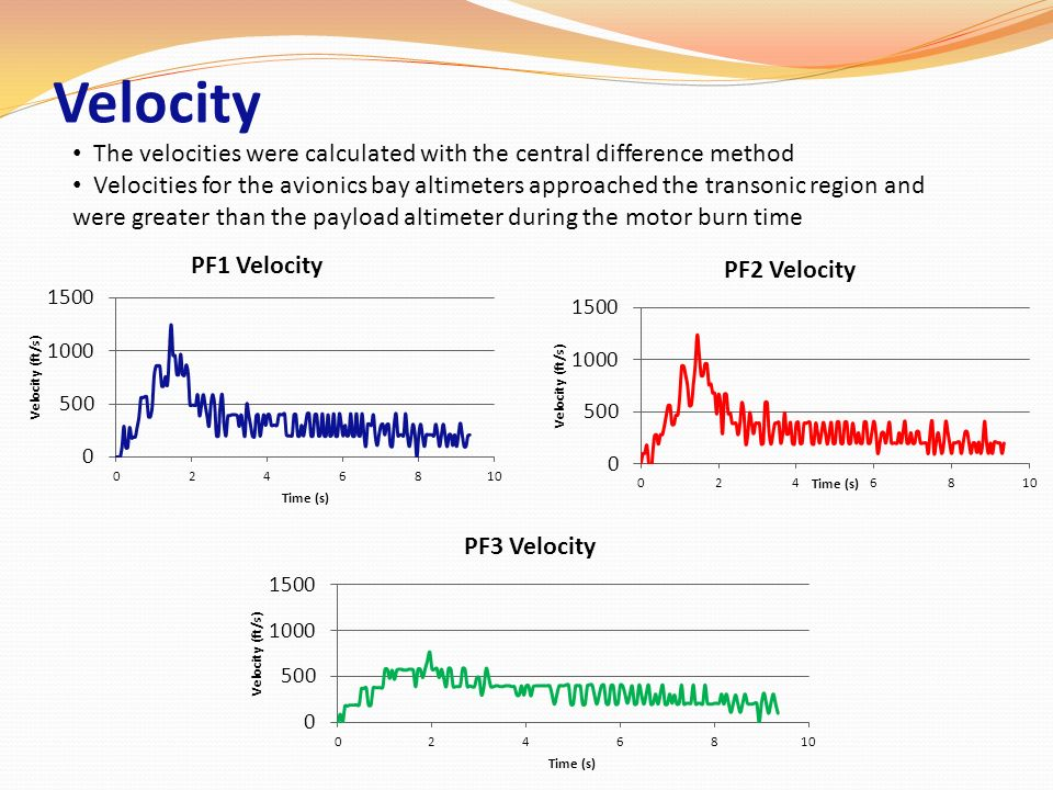 Velocity The velocities were calculated with the central difference method.