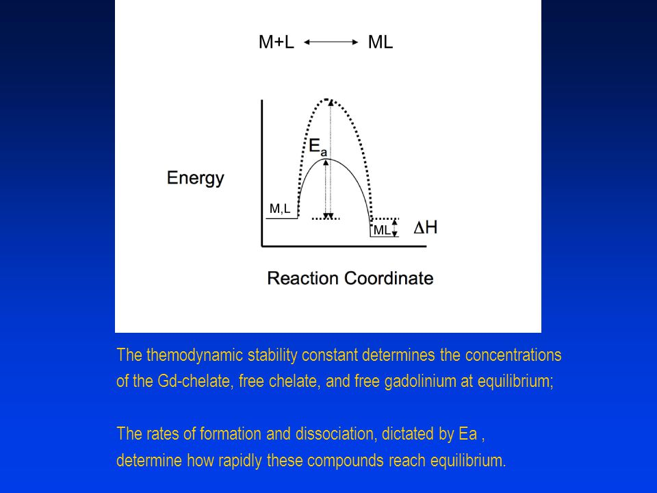 The themodynamic stability constant determines the concentrations