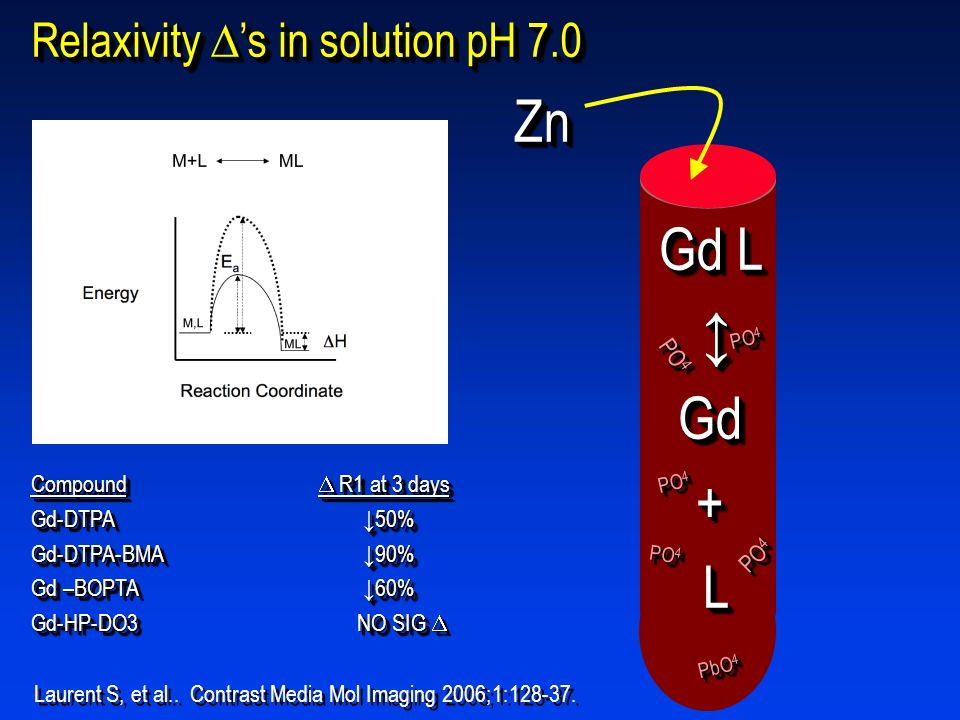 Zn Gd L ↕ Gd + L Relaxivity 's in solution pH 7.0 PO4
