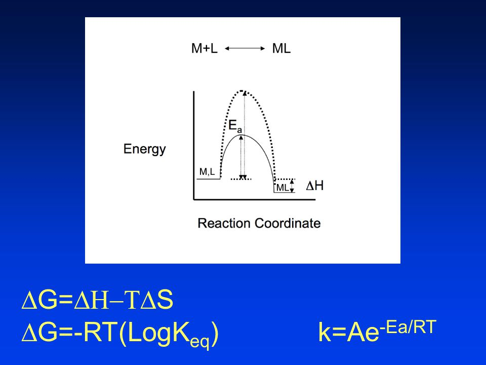 G=S G=-RT(LogKeq) k=Ae-Ea/RT