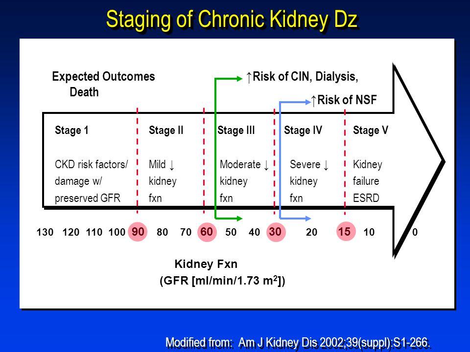 Staging of Chronic Kidney Dz