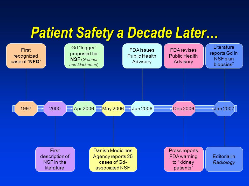 Patient Safety a Decade Later…