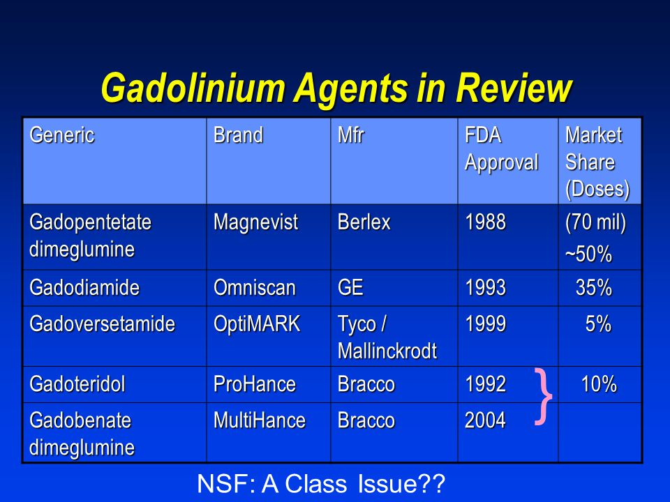 Gadolinium Agents in Review